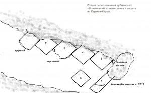 Схема известняковых образований
